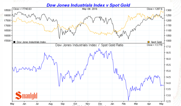 gold vs the dow may 6 2016