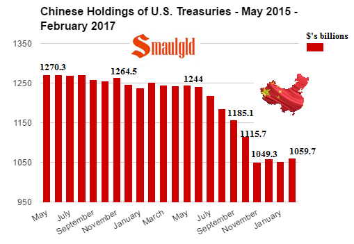 Chinese Holdings of US Treasuries May 2015 - February 2017