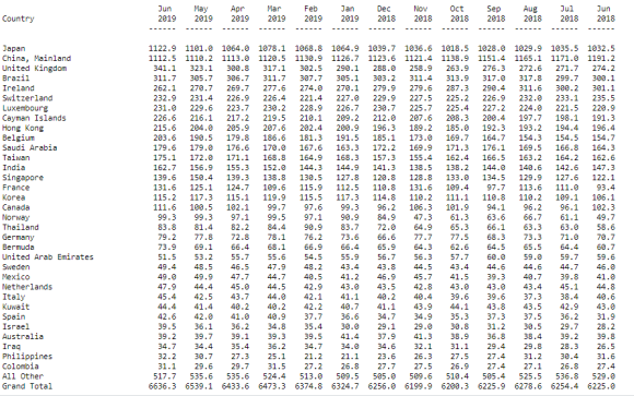 Foreign holders of US Treasuries June 2019