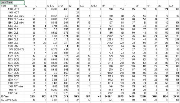 Luis Tiant stats