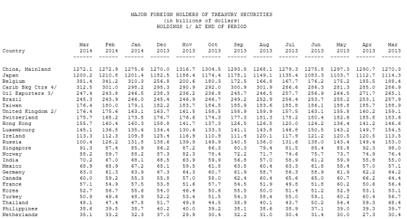 Chart showing the top 25 foreign  holders of U.S. Treasury Bonds
