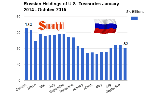 Russian Central Bank US Treasury holdings chart 2015