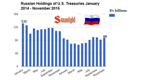 Russian treasury bond holdings january 2014 -november 2015