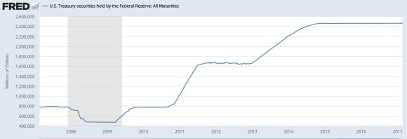 US Treasuries Held by the Fed 2006 - 2017