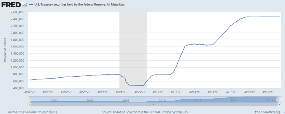 US Treasury Securities held by the Federal Reserves August 17 2016