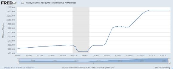 US Treasury Securities held by the Federal Reserves August 17 2016