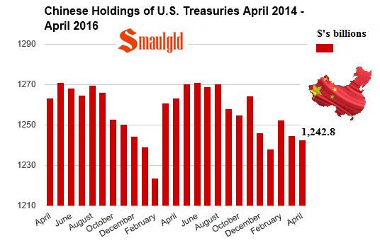 chinese treasury bond holdings April 2014-April 2016