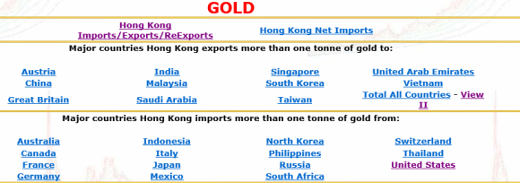 chart showing a list of  countries that export gold to hong kong for shipment to easter nations