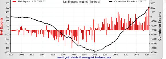 hong kong silver import/exports