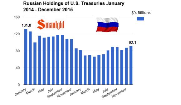 russian treasury bond holdings as of January 2014 - december 2015