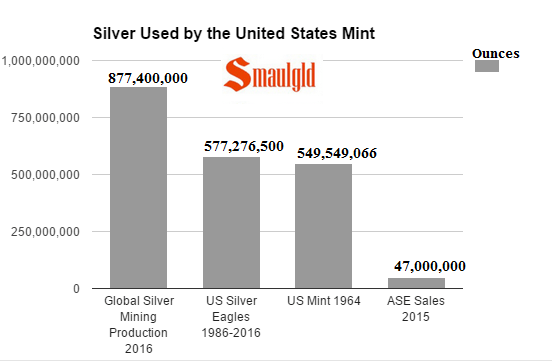Us mint silver used vs global silver mining production