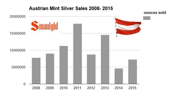 austrian mint silver sales 2008 - 2015