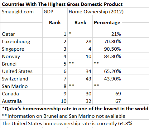 the countries with the largest GDP are not the countries with the highest homeownership rates