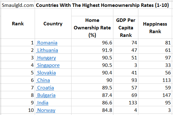 Countries with the highest homeownership rates are not necessarily the richest or happiest countries