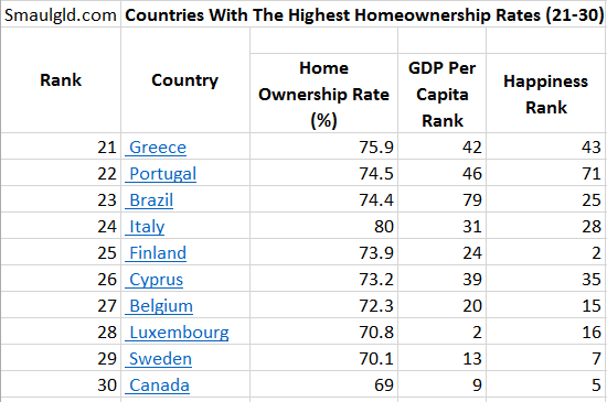 countries with high homeownership rates are not the wealthiest or happiest