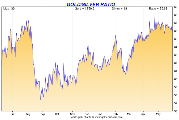 chart showig the gold silver ratio -how many ounces of silver it takes to buy one ounce of gold