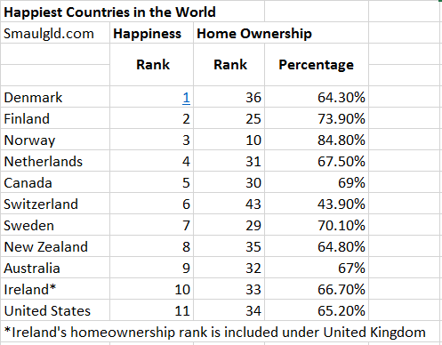 the happiest countries in the world don't have the highest home ownership rates