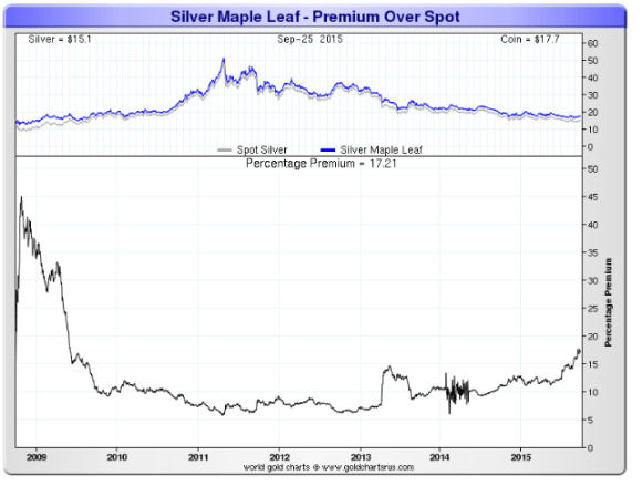 chart showing Canadian Silver Maple Leaf premiums 2009-2015