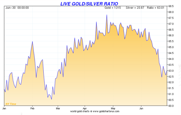 chart showig the gold to silver ratio as measured by how many ounces of silver it takes to buy an ounce of gold