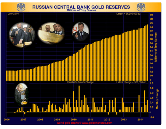 Russia boosts its gold reserves another 500,000 ounces in June