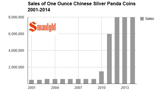 Chinese silver panda coin sales chart