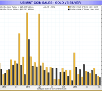 Dollar Value of silver and gold coins sold at the US mint by month