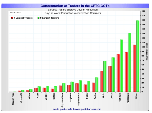 the number of days required to cover the open short positions in silver and gold and other commodities displayed on a chart