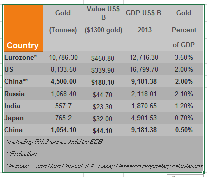 gold as a percentage of GDP is still small in the United States, China, Europe, Russia, India and Japan