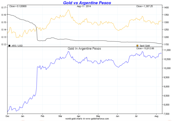 gold vs argentine peso