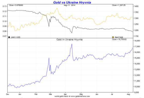 gold vs the Ukraine Hryvnia