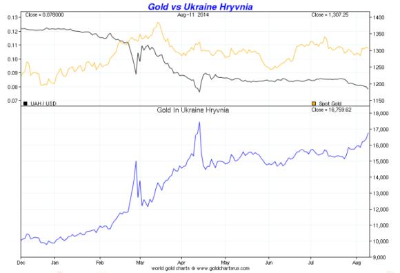 gold vs the Ukraine Hryvnia