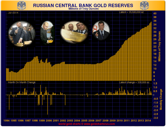 Russia continues to acquire physical gold for its reserves