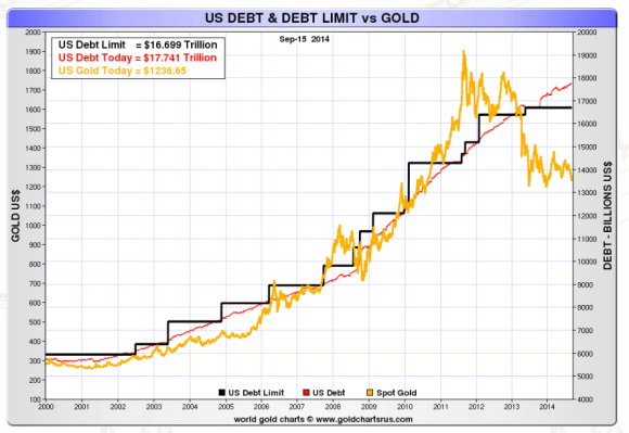 us debt levels have closely tracked the price of gold