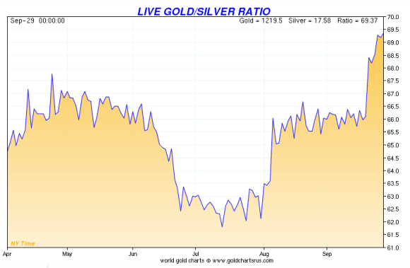 the gold silver ratio chart as of september 2014