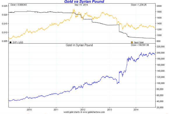 the price of gold has risen against the value of the syrian pound