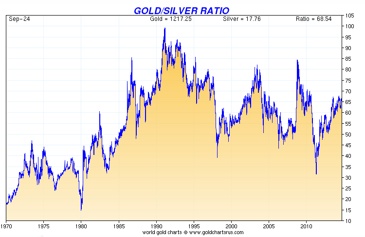 the long term gold silver ratio since 1970 has climbed to near 70 to one. long term gold silver chart