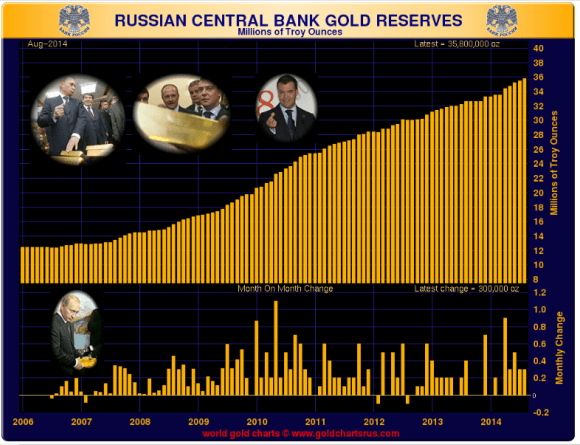 Russia continues to increase its gold reserves adding another 300,000 ounces in august 2014