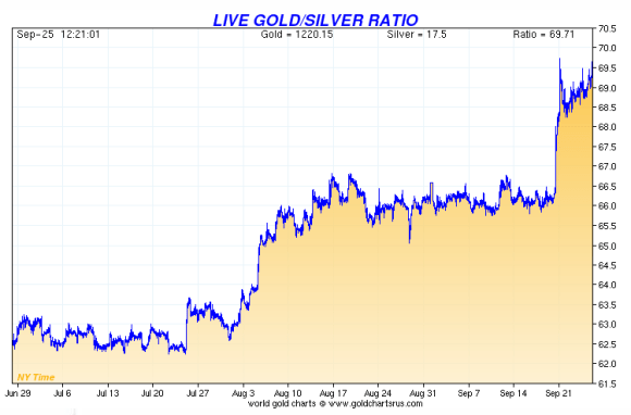 the gold silver ratio from July to  September 2014 has risen sharply due to a larger decline in the price of silver than gold