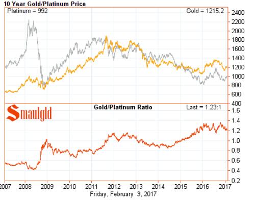 Platinum Vs Gold Price Smaulgld