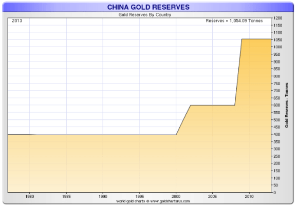China has been buying plenty of gold but many believe the official number under represent the amount of gold china really has.