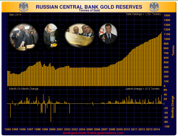 Russia adds 37 tons, the most in fifteen years to its gold reserves. Russia now has more gold than Switzerland