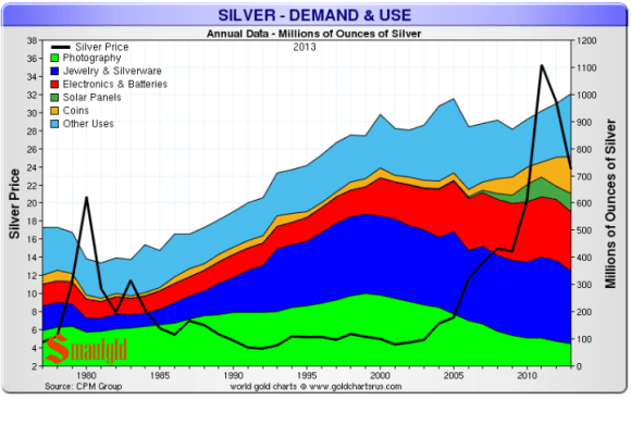 Silver demand has increased for use in solar panels, silver coins and bars and electronics while silver demand for photography has fallen.