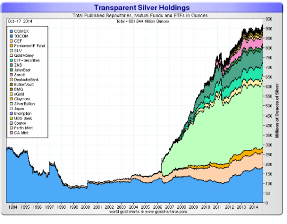 Silver held in custody in ETFs and other programs is approaching one billion ounces of silver.
