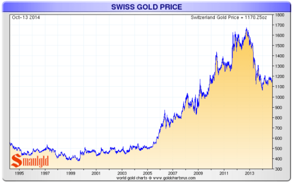 Swiss Gold Price 1994-2014