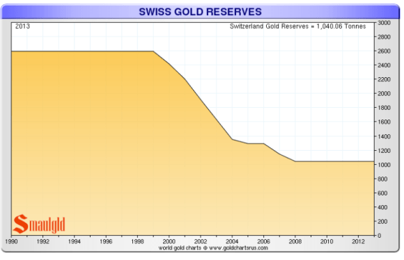 The Swiss National bank has sold off 60% of its gold since 2000.