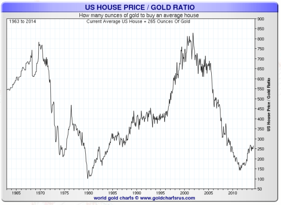 Chart showing the number of ounces of gold required to buy the average home from 1963-2014