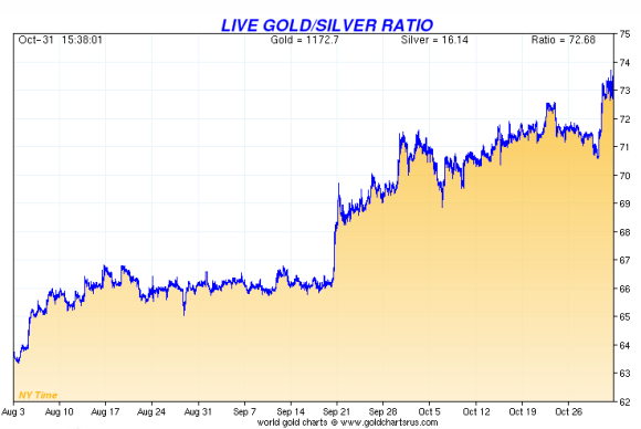 This gold silver ratio chart shows how the ratio has increased to 72:1