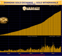 The shanghai gold exchange delivered over 46 tons of gold for the week ended September 26, 2014