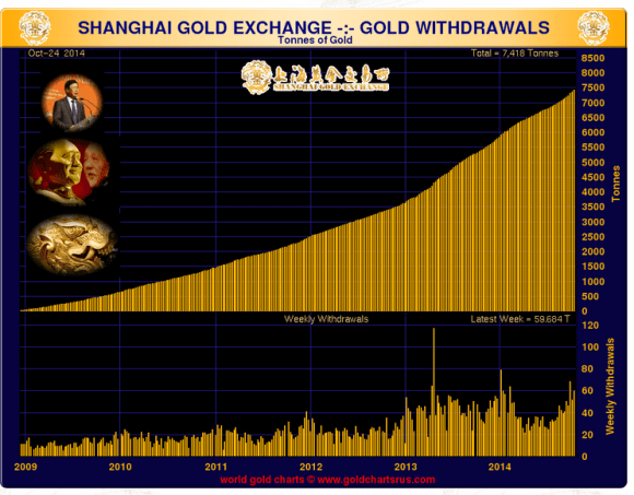 The Shanghai Gold Exchanges is delivering twice as much gold the past few months as it had in the first few months of the year.