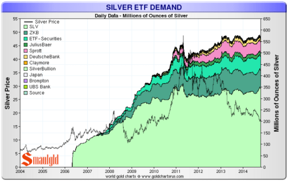 Silver ETFs have not experienced outflows the ways gold ETFs have the past three years. Indeed silver held in ETFs has grow the past three years.